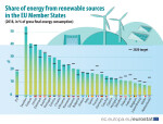 Share_of_energy_from_renewable_sources_2018_infograph